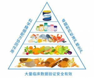 医学营养专家说 | 没食欲